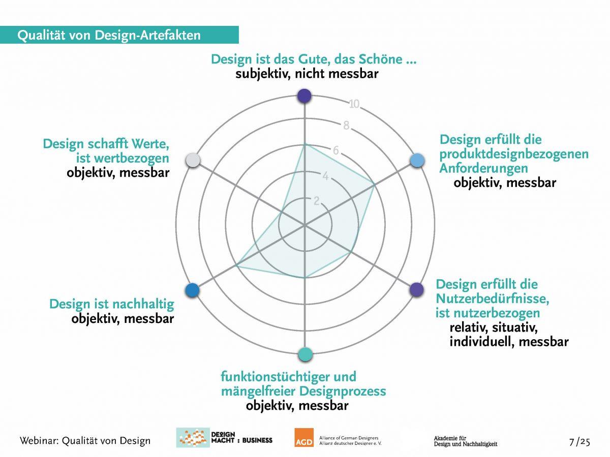 Qualitätskriterien Design